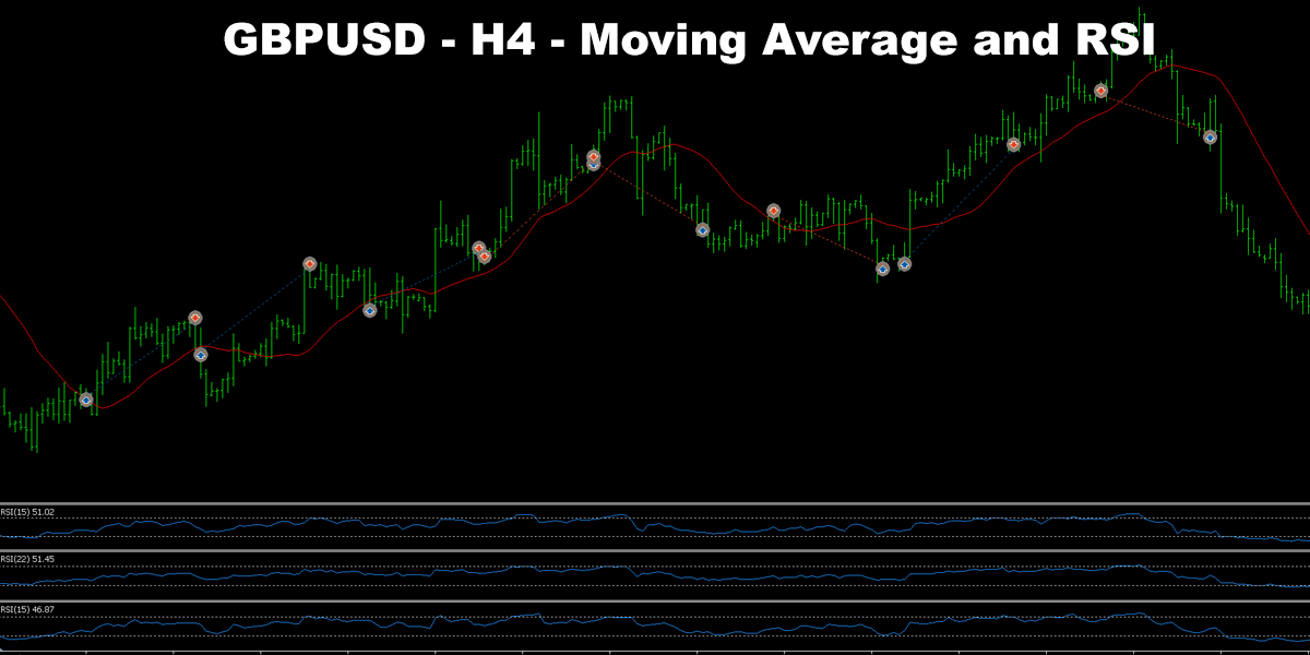Simple GBPAUD Trading system based on Moving average and RSI