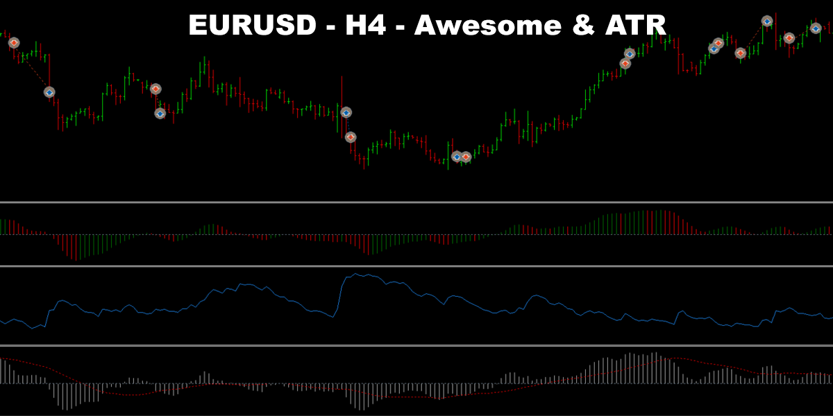 What Is The Awesome Oscillator & How To Trade With It | Honest Forex Reviews