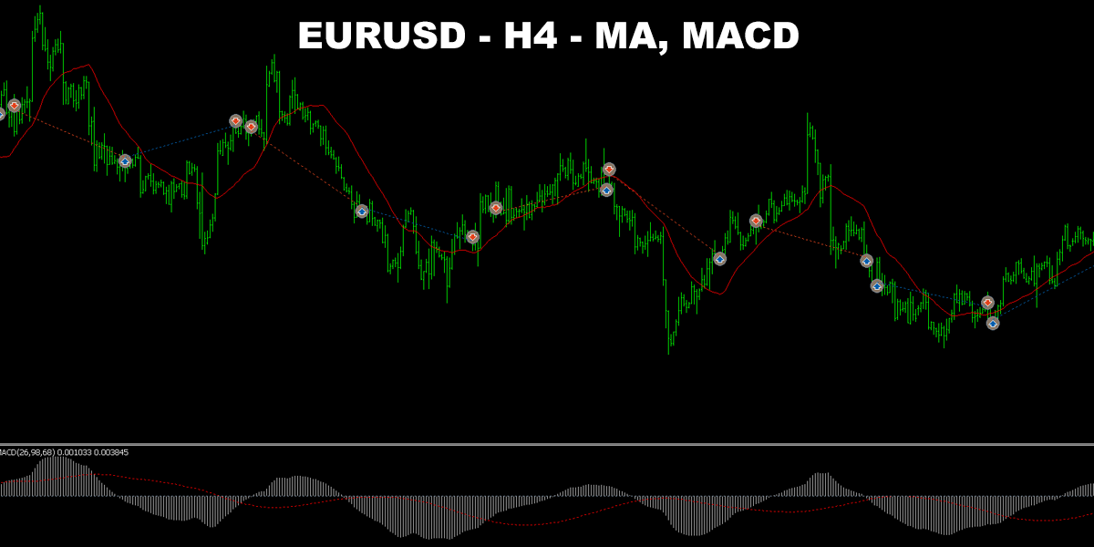 MACD and Moving Average Trading system – EURUSD, GBPCAD, USDJPY, USDCAD