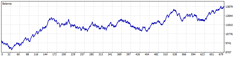 Easy Simple Moving Average Trading System – EURCAD